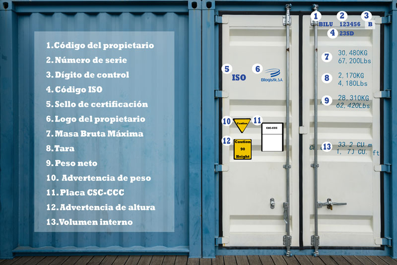 Códigos de los contenedores marítimos